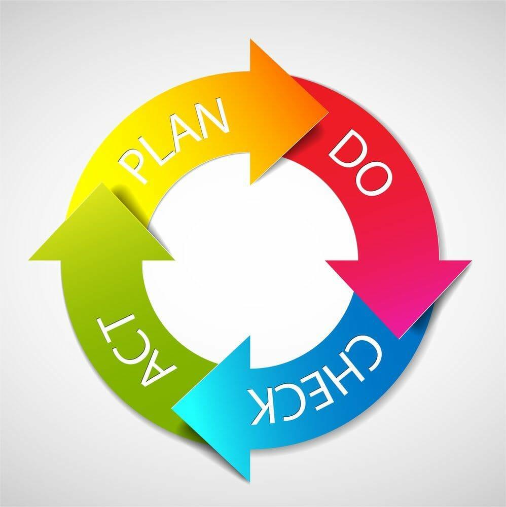 Plan Do Check Act - CAPA